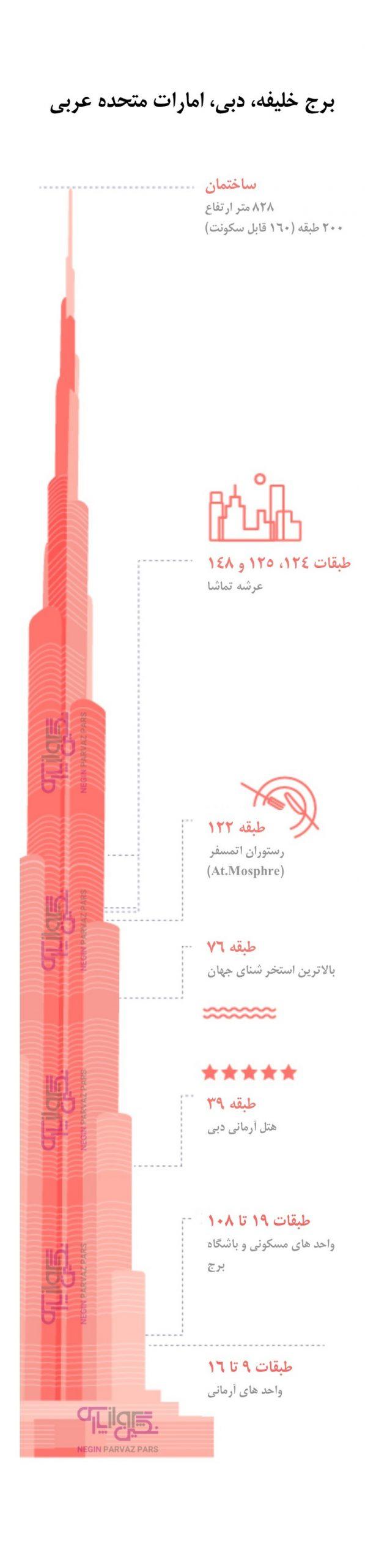 مشخصات برج خلیفه دبی